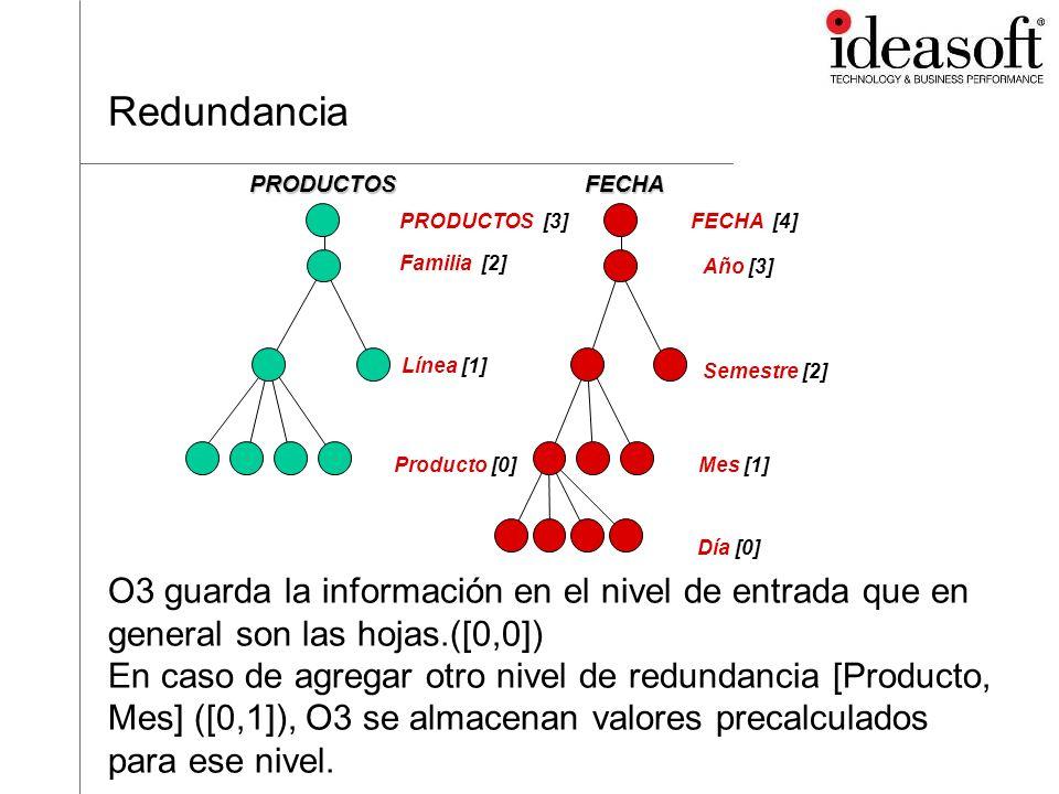 Redundancia Familia [2] Línea [1] Producto [0] PRODUCTOS. Año [3] Semestre [2] Mes [1] Día [0]
